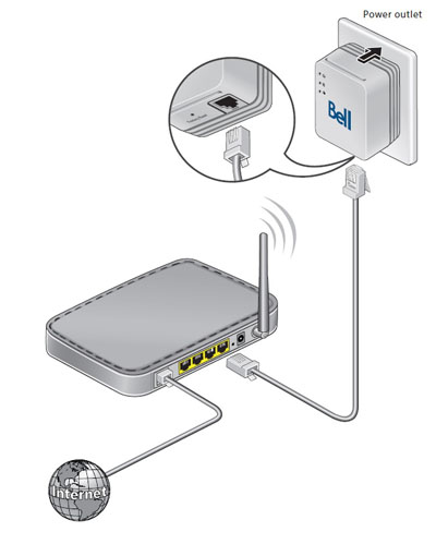 How to connect the modem to the Internet Connect kit